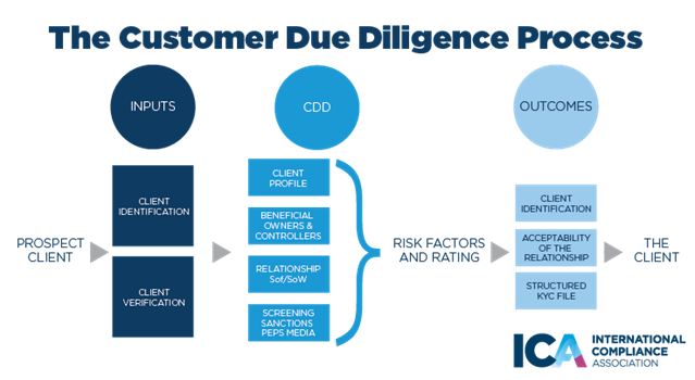what is customer due diligence (cdd)?